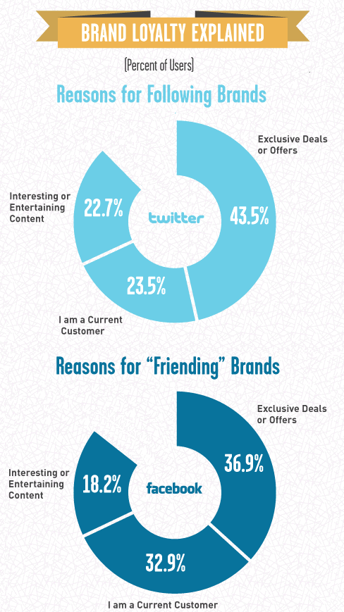 Why do Twitter and Facebook users engage with brands?
