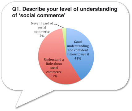 Marketing Magazine survey result: 57% only understand a little about social commerce