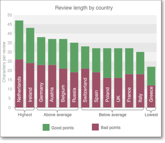Review length by country