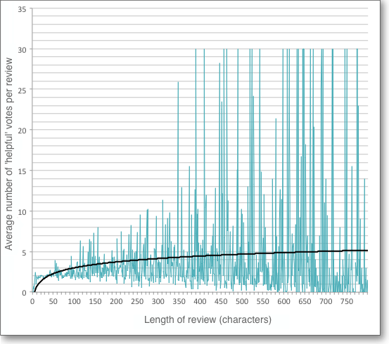 Review length charted against number of votes for helpfulness