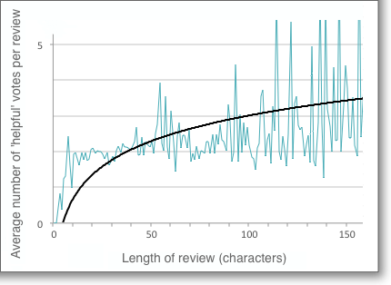 Detail of previous chart, focusing on reviews with up between 0 and 150 characters
