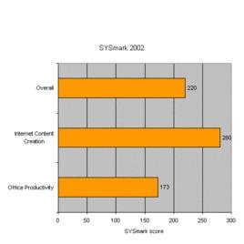 Acer TravelMate 4401LCI Reviews